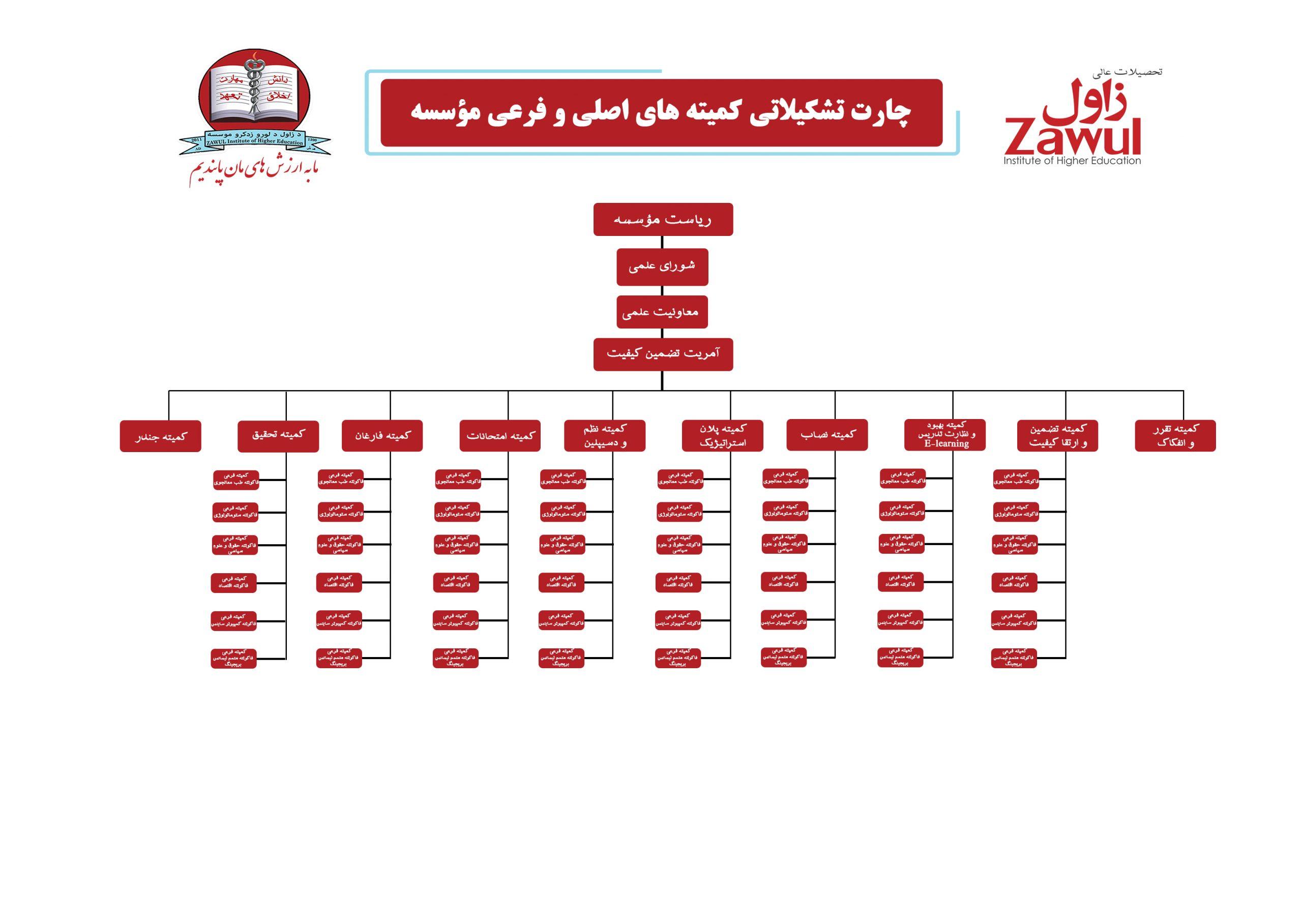 چارت تشکیلاتی کمیتههای اصلی و فرعی مؤسسه
